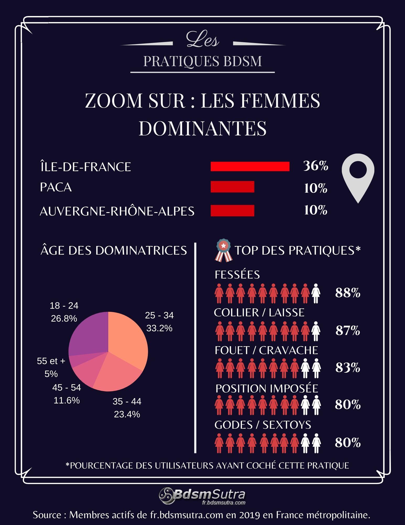 Statistiques sur les femmes dominantes en France en 2019
