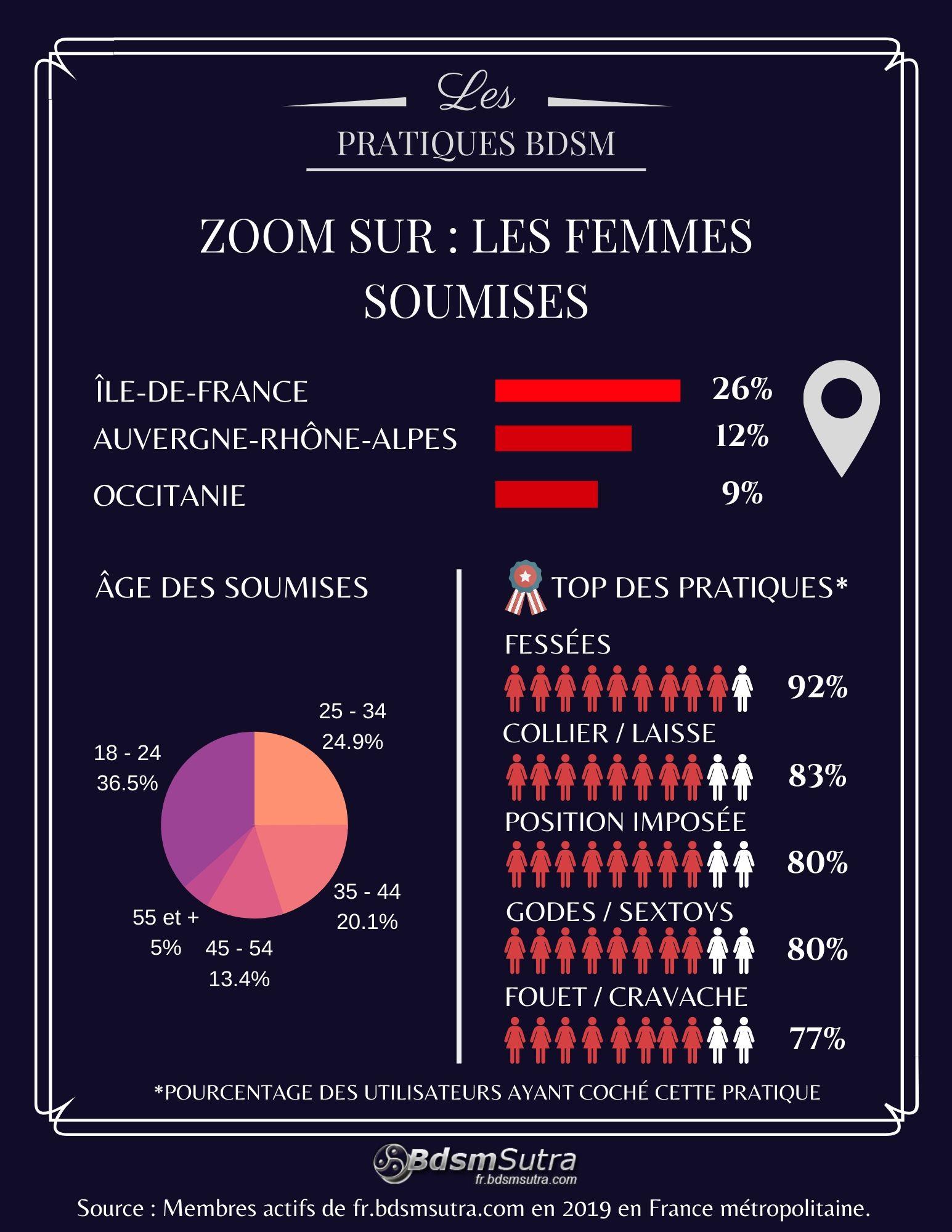 Statistiques sur les femmes soumises en France en 2019