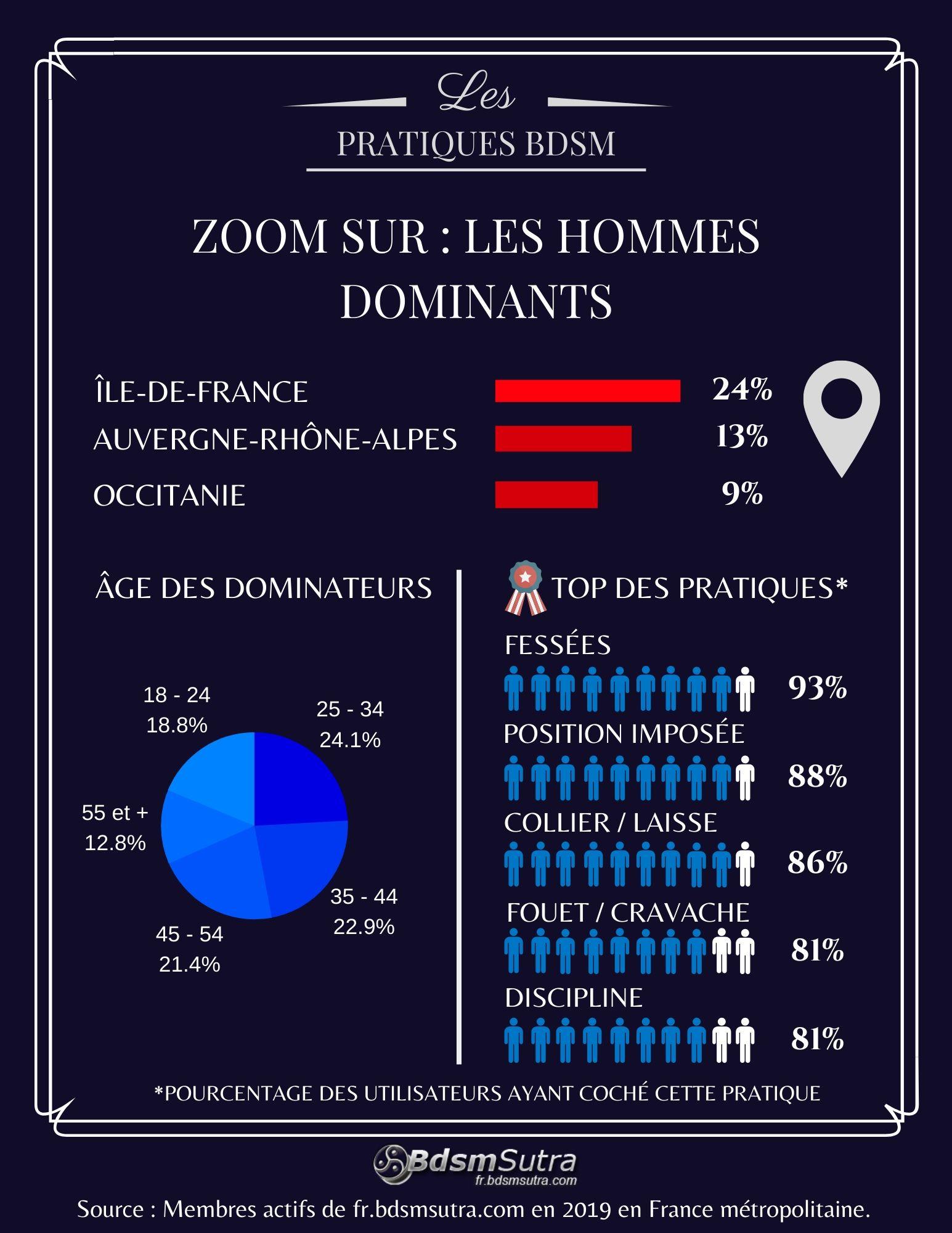 Statistiques sur les hommes dominants en France en 2019
